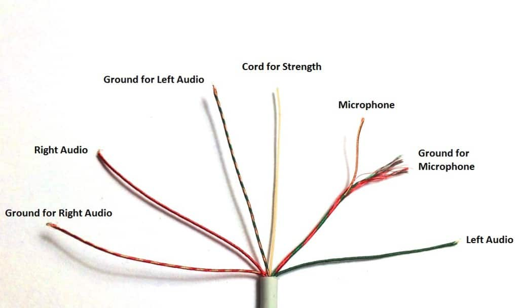 iPhone Headphone Wires EDITED RESIZED 1024x607 how to hack a headphone jack headphone with mic and volume wiring diagram at soozxer.org