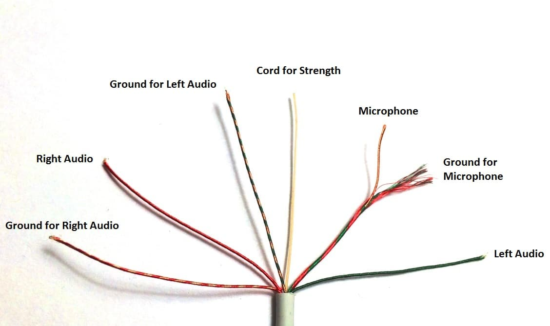 iPhone Headphone Wires EDITED RESIZED to hack a headphone jack headset with mic wiring diagram at bayanpartner.co