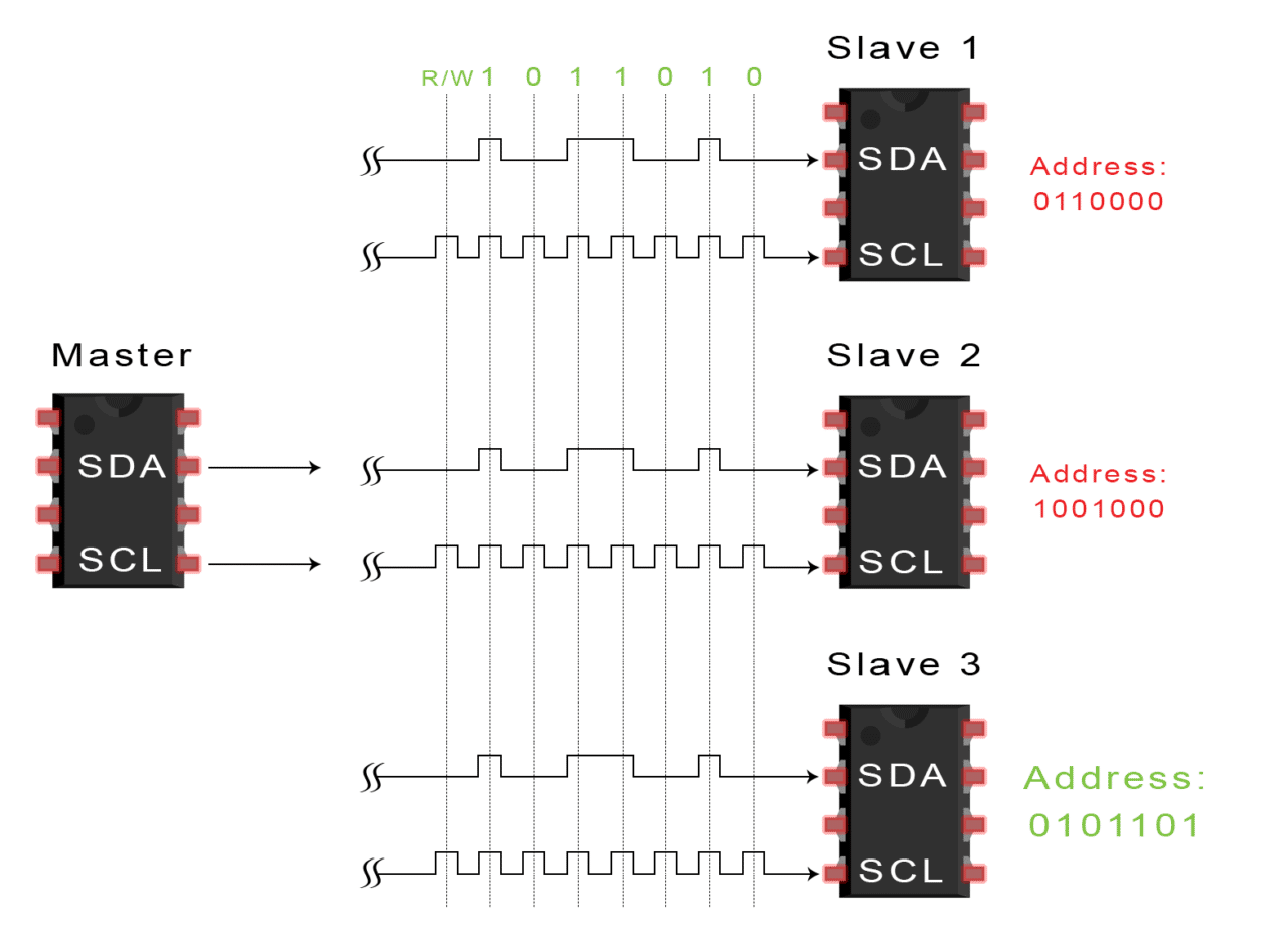 3. Each slave compares the address sent from the master to its own address.  If the address matches, the slave returns an ACK bit by pulling the SDA  line low ...
