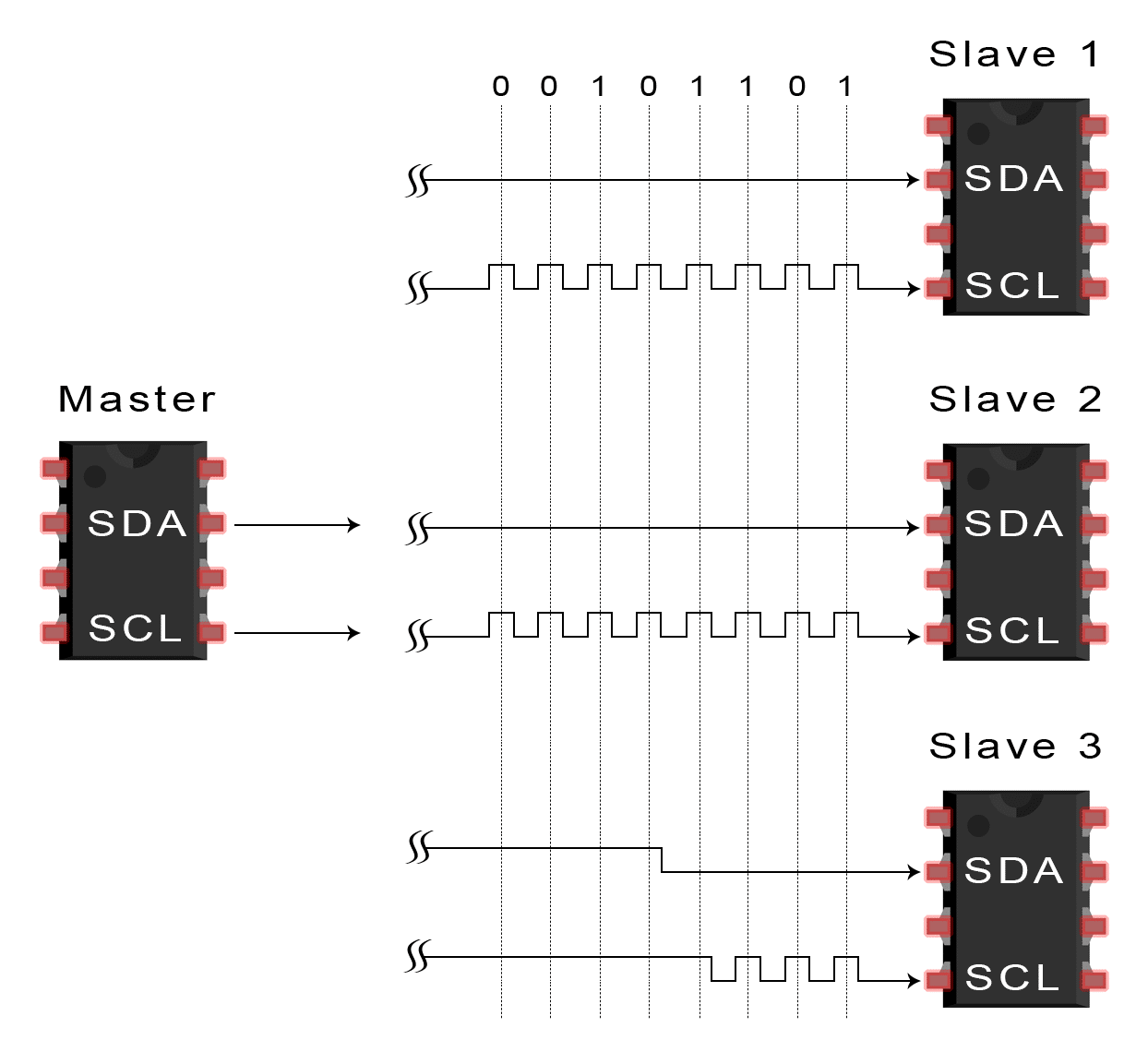 Basics Of The I2c Communication Protocol Circuit Diagram Serial Port A D Converter This Picture Is 6 To Stop Data Transmission Master Sends Condition Slave By Switching Scl High Before Sda