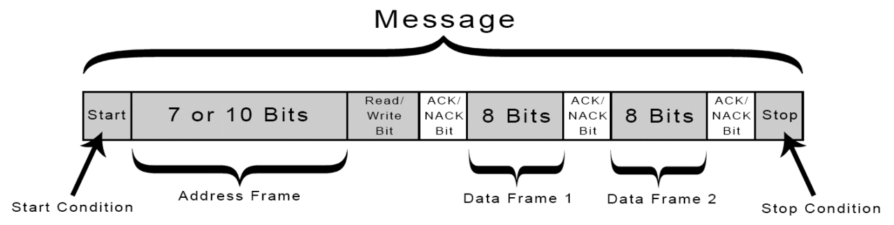 Basics of the I2C Communication Protocol