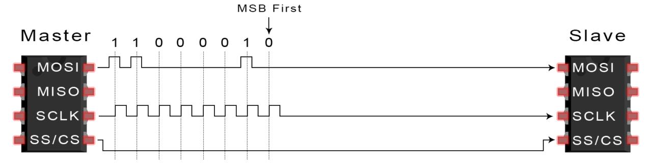Basics of the SPI Communication Protocol on