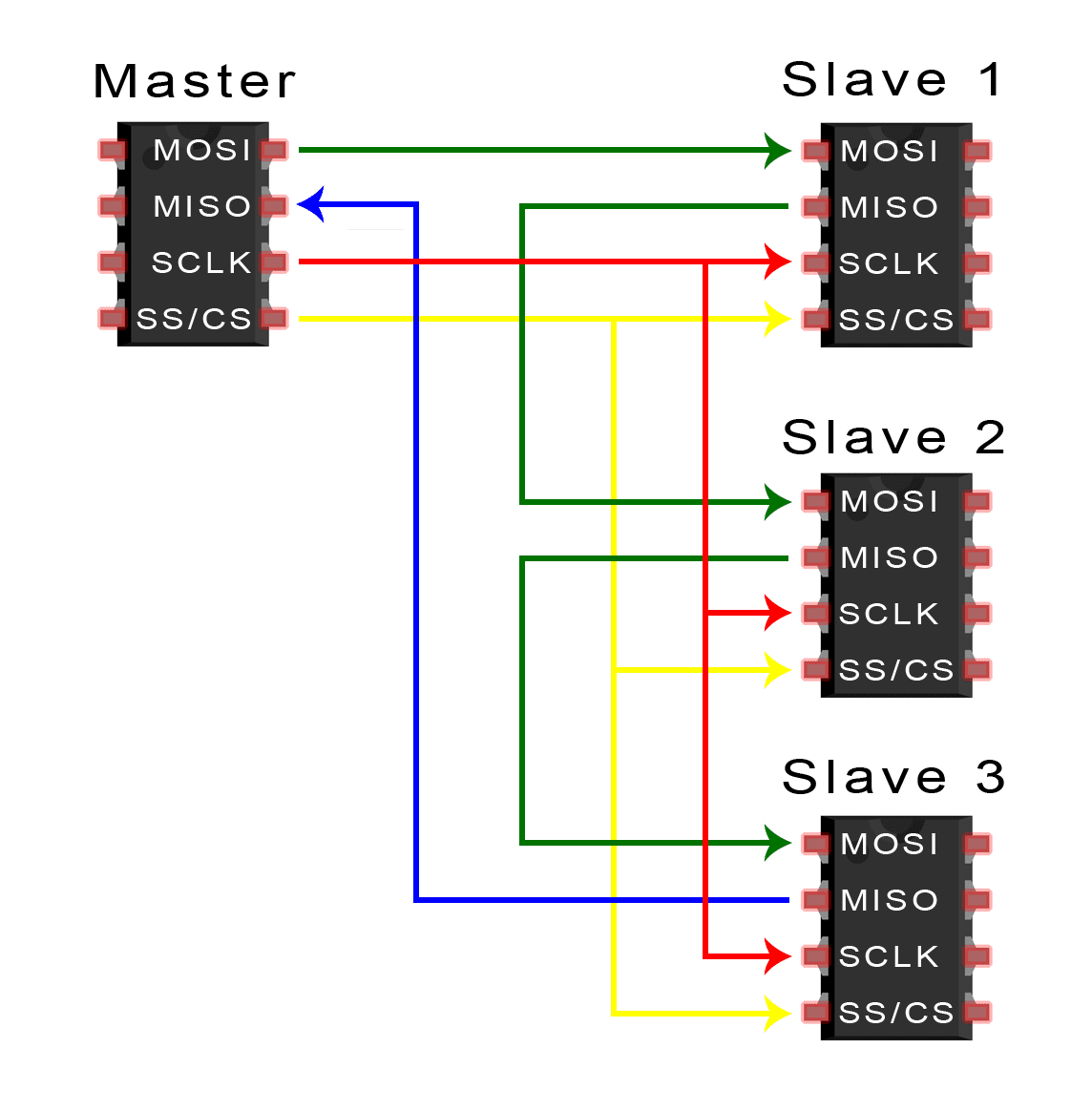 Basics Of The Spi Communication Protocol Uart Pin Diagram If Only One Slave Select Is Available Slaves Can Be Daisy Chained Like This