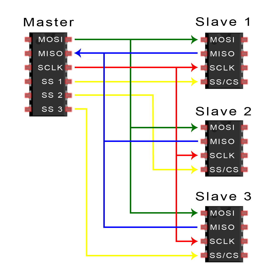 Basics Of The Spi Communication Protocol Daisy Chain Electrical Schematics Wiring Diagram If Only One Slave Select Pin Is Available Slaves Can Be Chained Like This