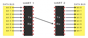 Introduction to UART - Data Transmission Diagram