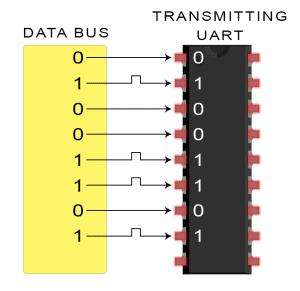 Introduction to UART - Data Transmission Diagram UART Gets Byte from Data Bus