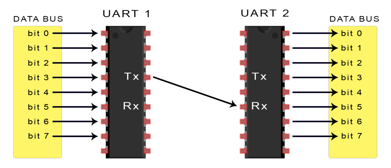 Basics of UART Communication on