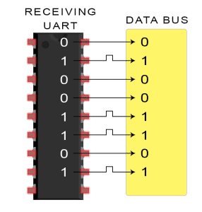 Introduction to UART - Data Transmission Diagram Receiving UART Sends Byte to Data Bus