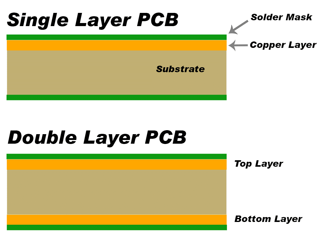 How To Design A Pcb Layout Circuit Basics Know Read The Diagrams And Start Thinking About Building Traces On One Layer Can Be Connected Other With Via Is Copper Plated Hole In That Electrically Connects Top