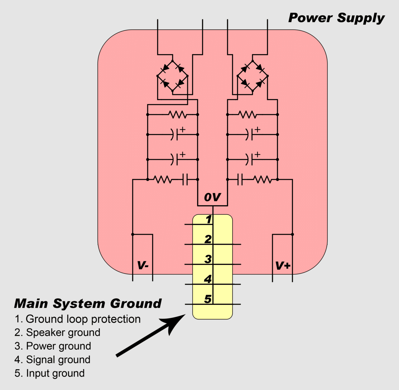 How To Design And Build An Amplifier With The Tda2050 Circuit Basics 24v Dual Power Supply Regulated Diagram Ground Networks Are Connected Main System In A Particular Order So That High Currents Only Flow Through Low Current Grounds For Very