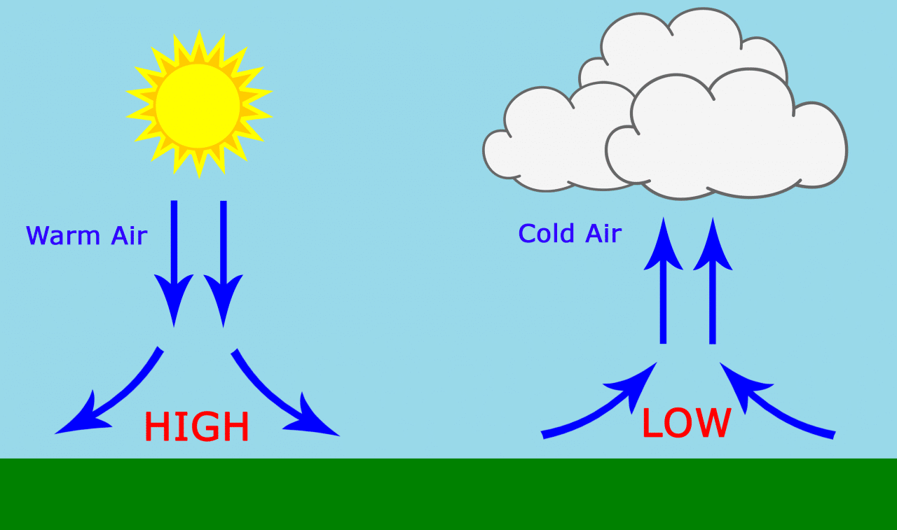 Circuit Basics How To Set Up The 180 Barometric Pressure Wiringpi Spi C Code Arduino Tutorial High Vs Low Weather Diagram