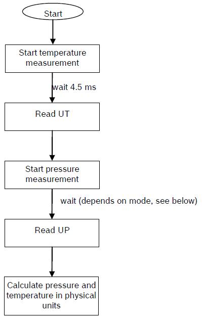Arduino BMP180 Tutorial - Measurement Flow Chart