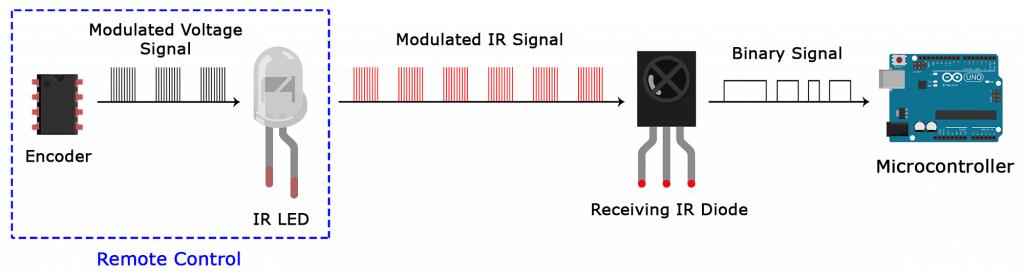 Arduino IR Remote Receiver Tutorial - IR Signal Modulation
