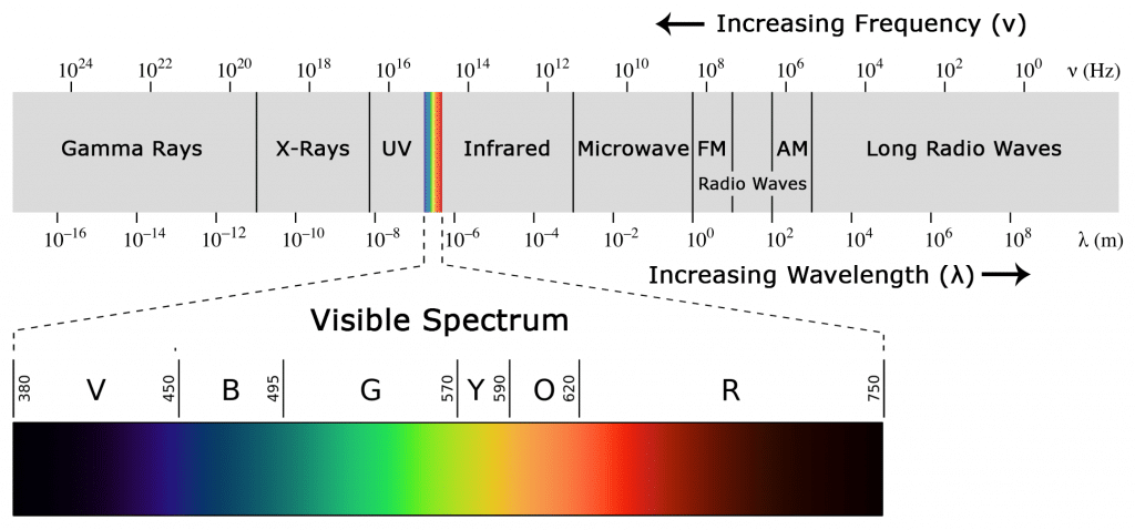 Arduino IR Tutorial - Electromagnetic Spectrum Diagram