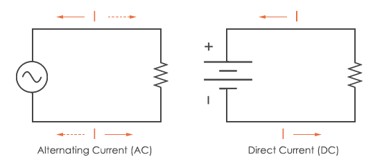 What is Direct Current?