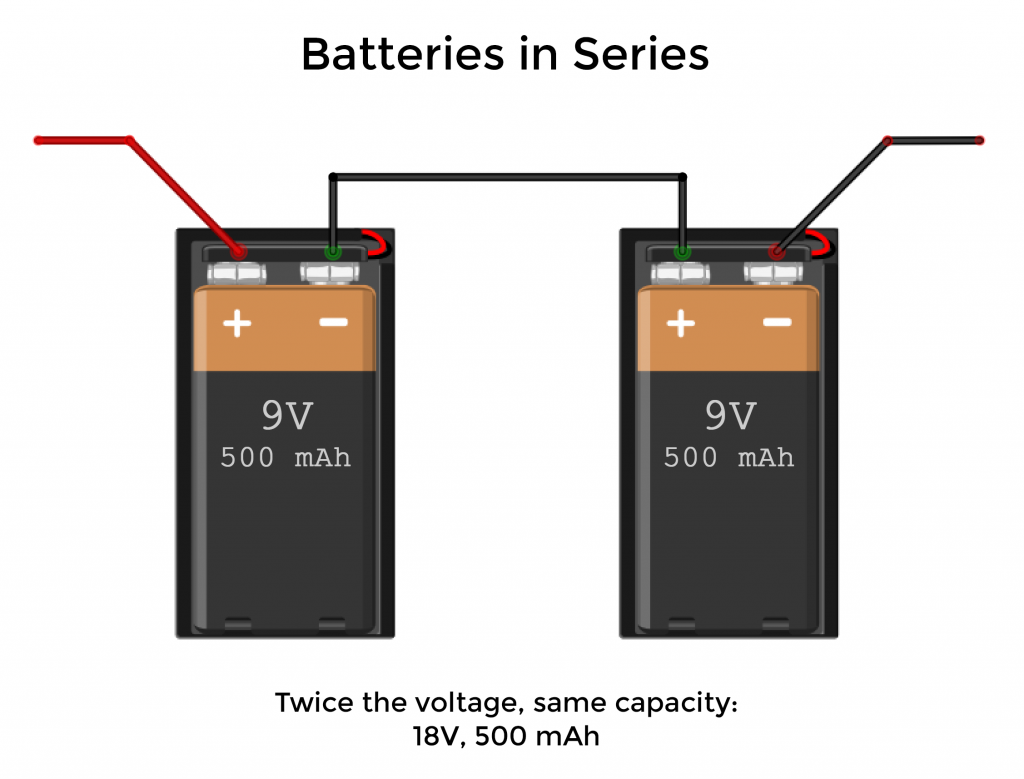 What is Voltage - Batteries in Series