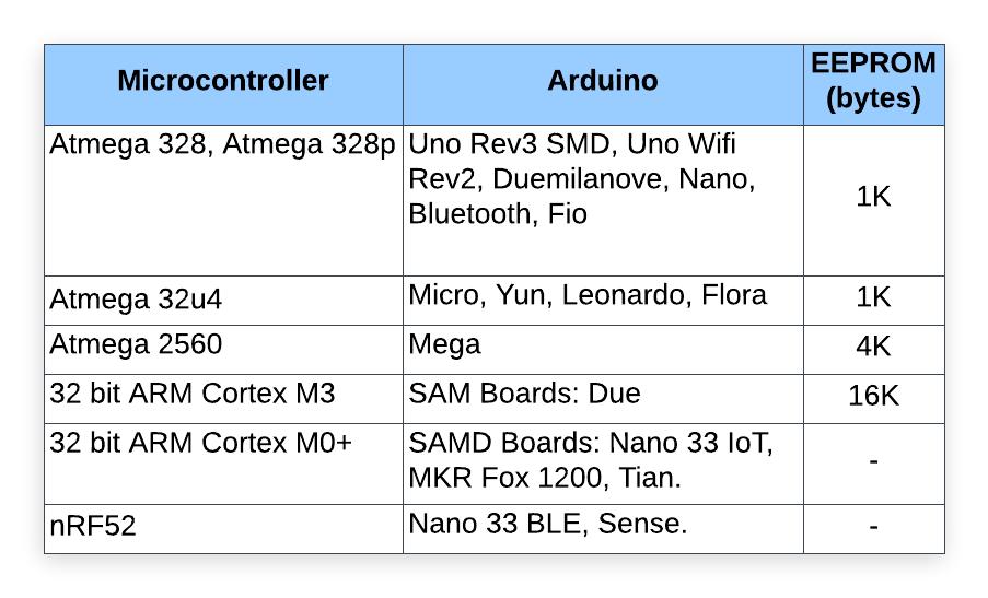 Tipos de memória no Arduino 69