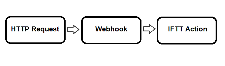 Como enviar textos com um Arduino 1
