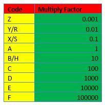 O que é um resistor? - Noções básicas de circuito 9