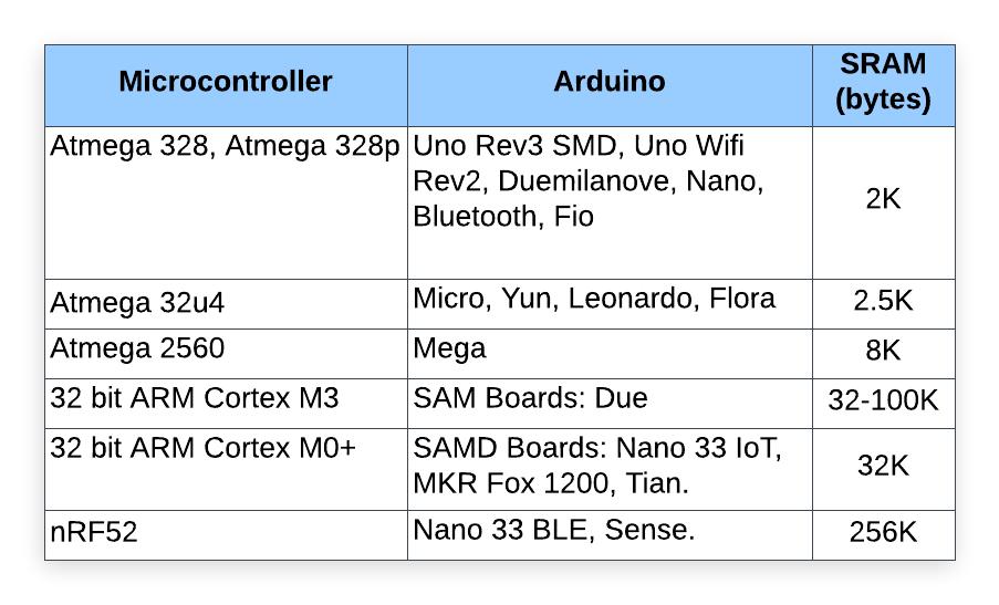 Tipos de memória no Arduino 77
