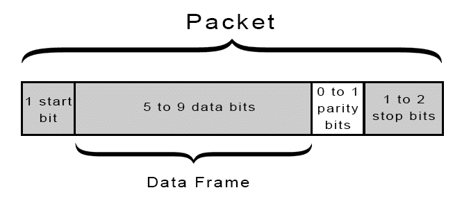 UART-data-packet