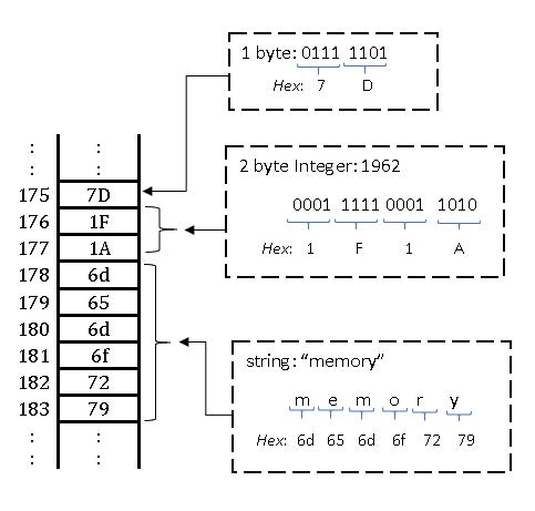Tipos de memória no Arduino 57
