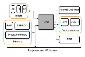 Tipos de memória no Arduino 53