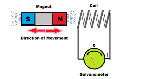 How Electromagnetic Coils Work
