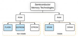 Types of Memory on the Arduino - Types of Computer Memory