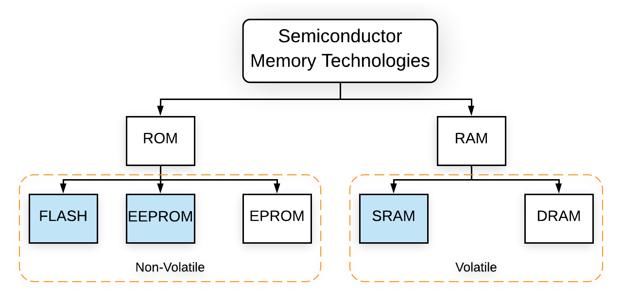 Types of Memory on the Arduino
