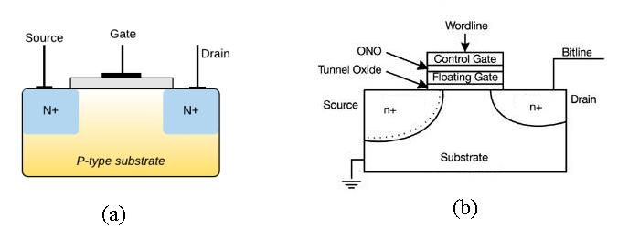 Tipos de memória no Arduino 61