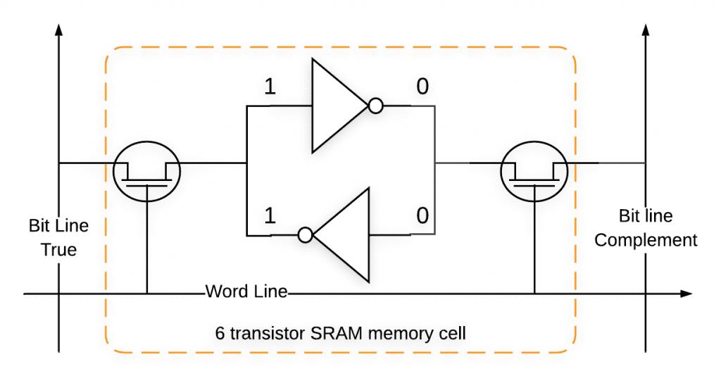 Tipos de memória no Arduino 71