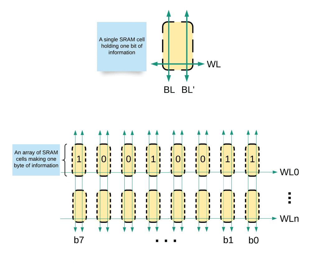 Tipos de memória no Arduino 73