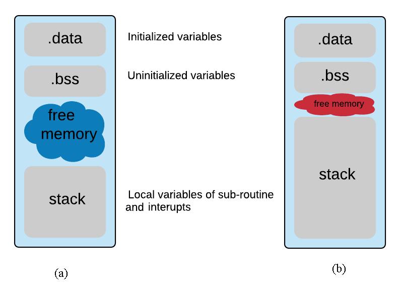 Tipos de memória no Arduino 75