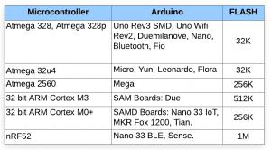 Tipos de memória no Arduino 63