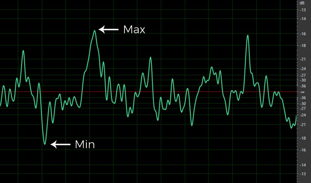 Audio Min Max Diagram Min and Max.png