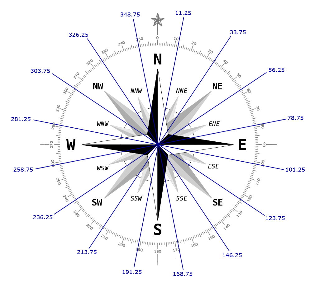 Compass With Degree Ranges.png