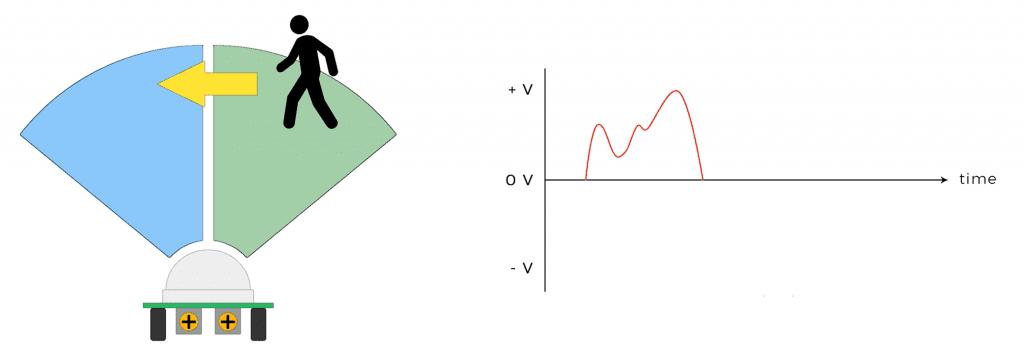 How the HC-SR501 PIR Sensor Works - Detecting Motion Step 1.png
