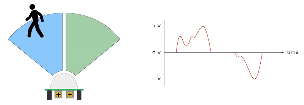How the HC-SR501 PIR Sensor Works - Detecting Motion Step 2.png