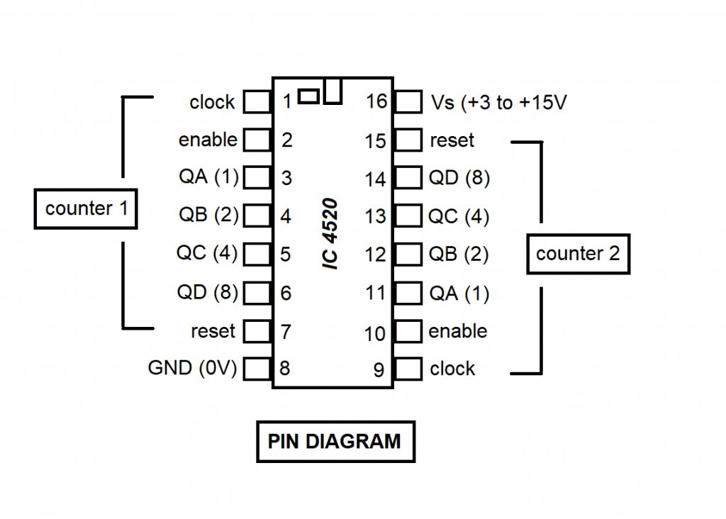 IC 4520 Pin Diagram