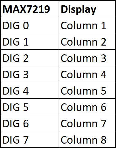 MAX7219 DIG Pin Connection Table.png