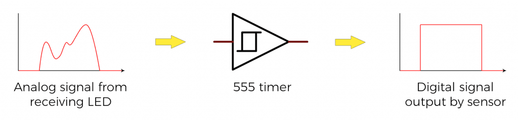 Obstacle Avoidance Sensor - Analog Input to Digital Output by 555 Timer.png