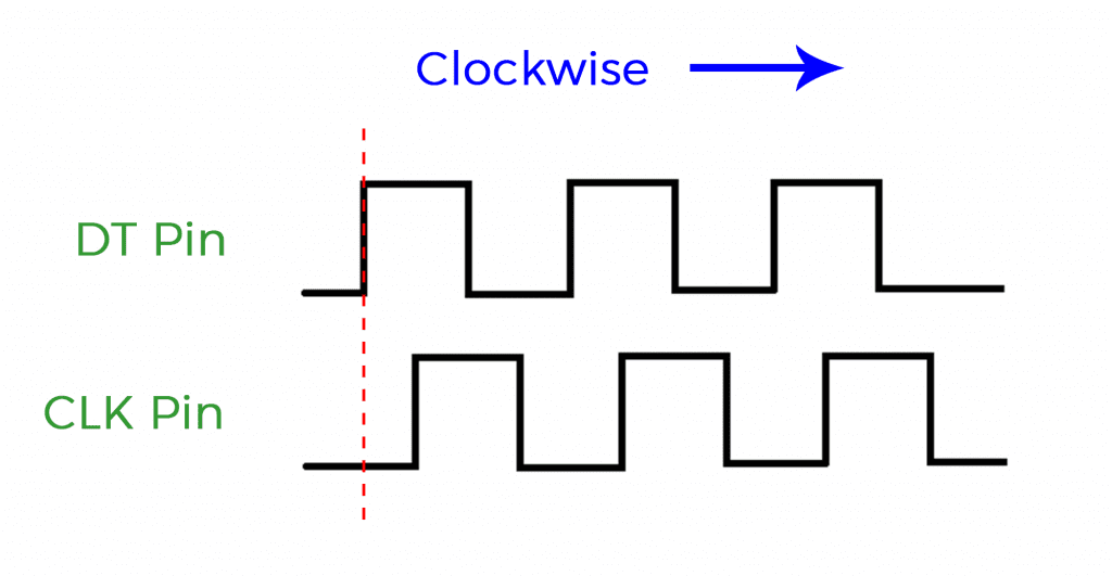 Rotary Encoder Waveform CLOCKWISE WITH LINE.png