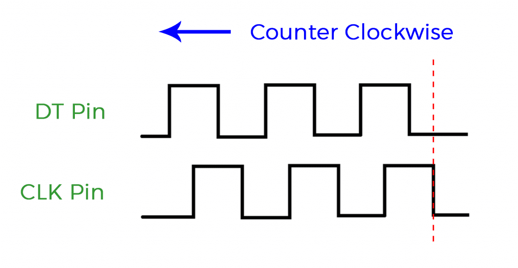 Rotary Encoder Waveform COUNTER CLOCKWISE WITH LINE.png
