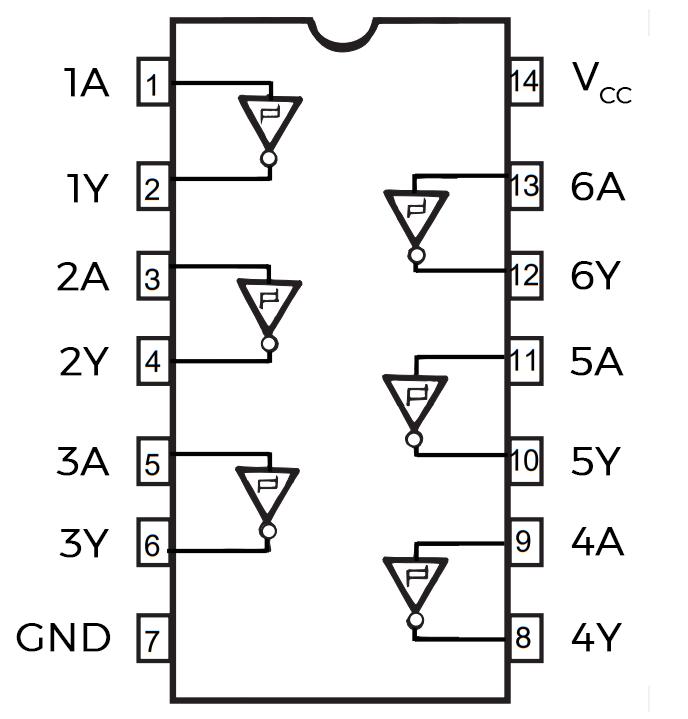 SN74HC14 Pin Diagram