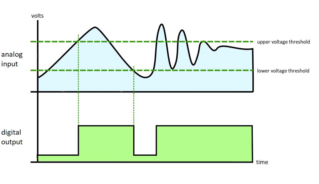 Schmitt Trigger Input and Output Graph