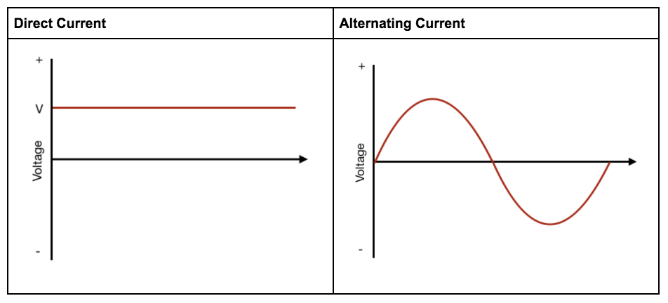 What is Alternating Current? - Circuit Basics