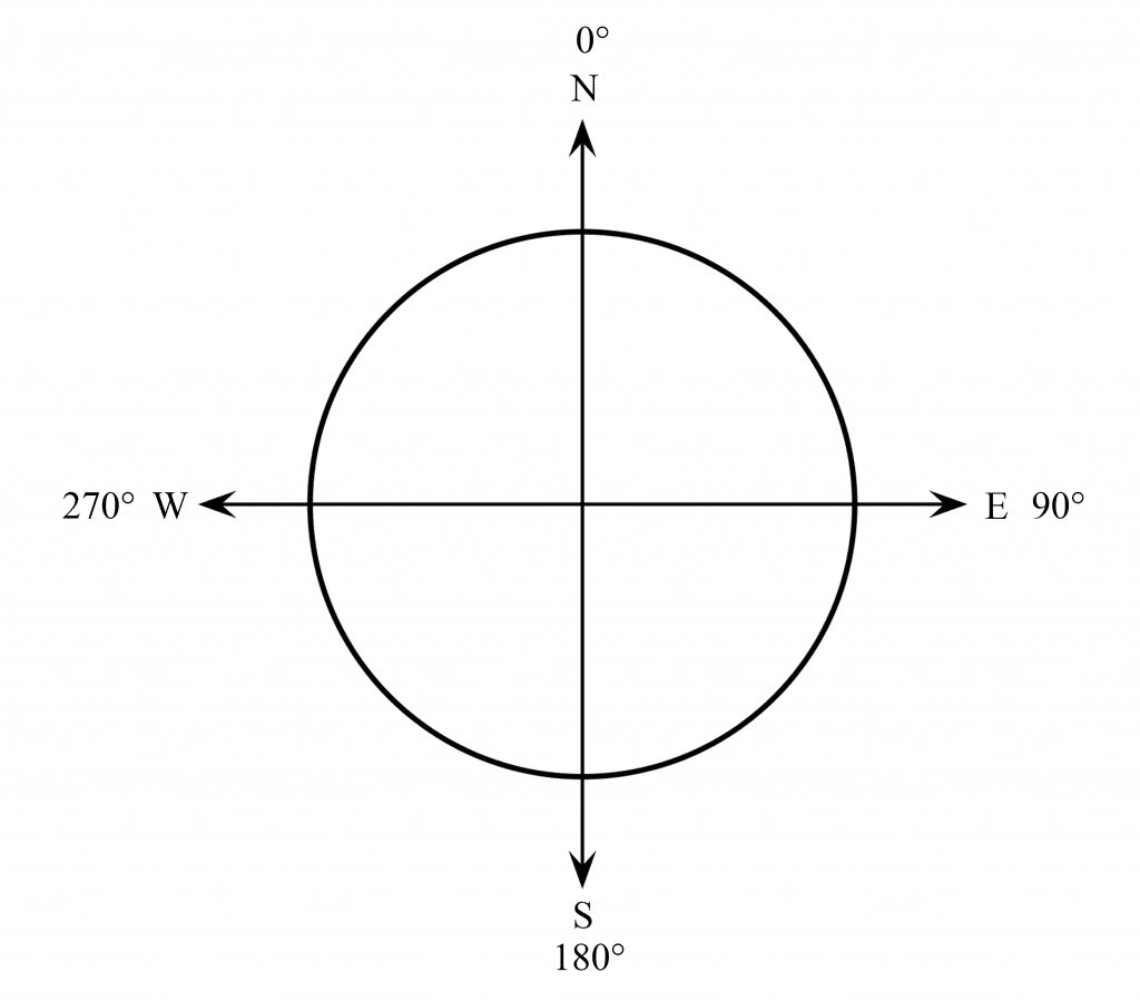 Unit Circle With Cardinal Directions and Degrees.png