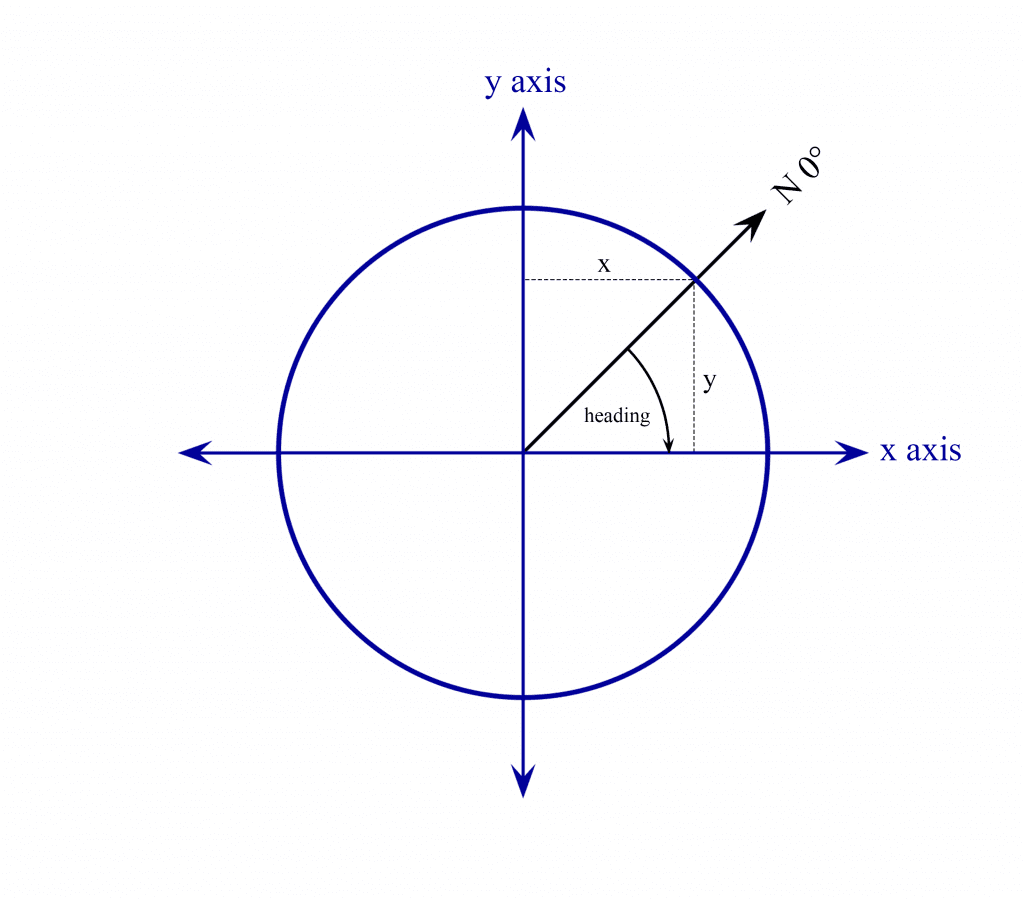 Unit Circle With Heading.png