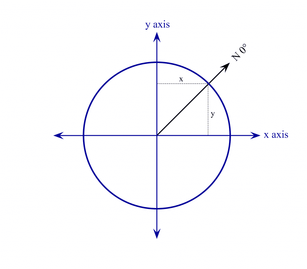 Unit Circle With X and Y components.png